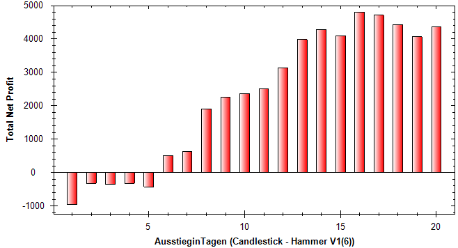Candlesticks-Das-ist-ja-der-Hammer-Rene-Berteit-GodmodeTrader.de-7