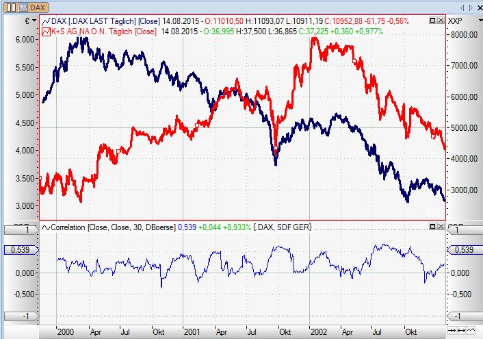 Krisensichere-Aktien-Welcher-DAX-Wert-hat-die-größte-Ertragskraft-Chartanalyse-Rene-Berteit-GodmodeTrader.de-5