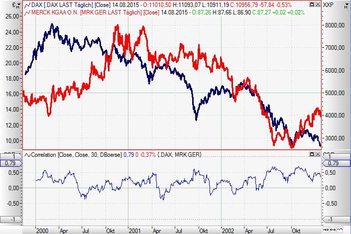 Krisensichere-Aktien-Welcher-DAX-Wert-hat-die-größte-Ertragskraft-Chartanalyse-Rene-Berteit-GodmodeTrader.de-6