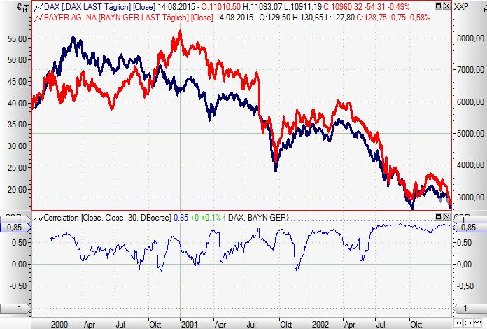 Krisensichere-Aktien-Welcher-DAX-Wert-hat-die-größte-Ertragskraft-Chartanalyse-Rene-Berteit-GodmodeTrader.de-7