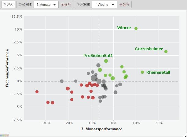 Best-of-MDAX-Die-aussichtsreichsten-Kandidaten-bei-einer-Rally-Chartanalyse-Rene-Berteit-GodmodeTrader.de-2