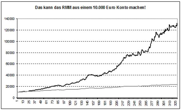 Ein-Appell-an-die-Broker-Chartanalyse-Rene-Berteit-GodmodeTrader.de-1