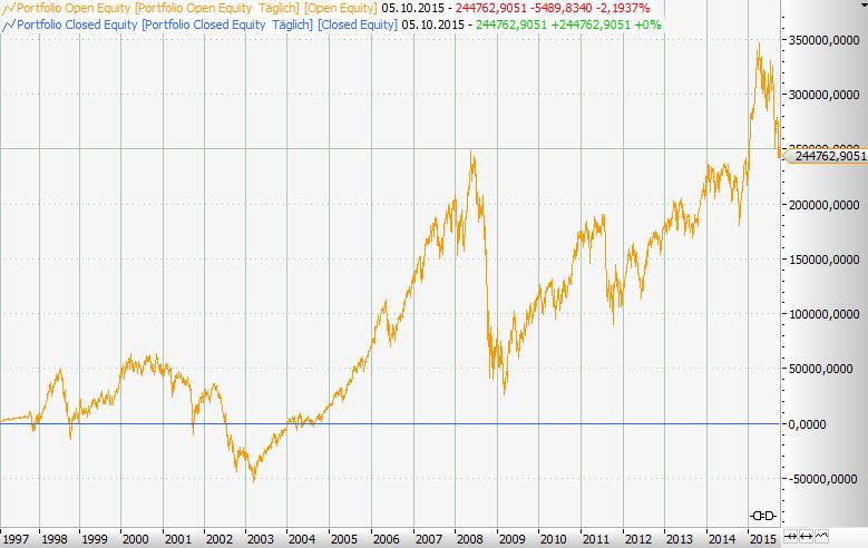 Seasonal-Charts-Reinfall-oder-Goldgrube-Rene-Berteit-GodmodeTrader.de-4