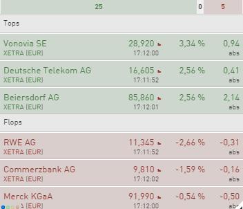 Positiver-Wochenstart-im-DAX-Co-Weitere-Gewinne-dürfen-folgen-Chartanalyse-Rene-Berteit-GodmodeTrader.de-2