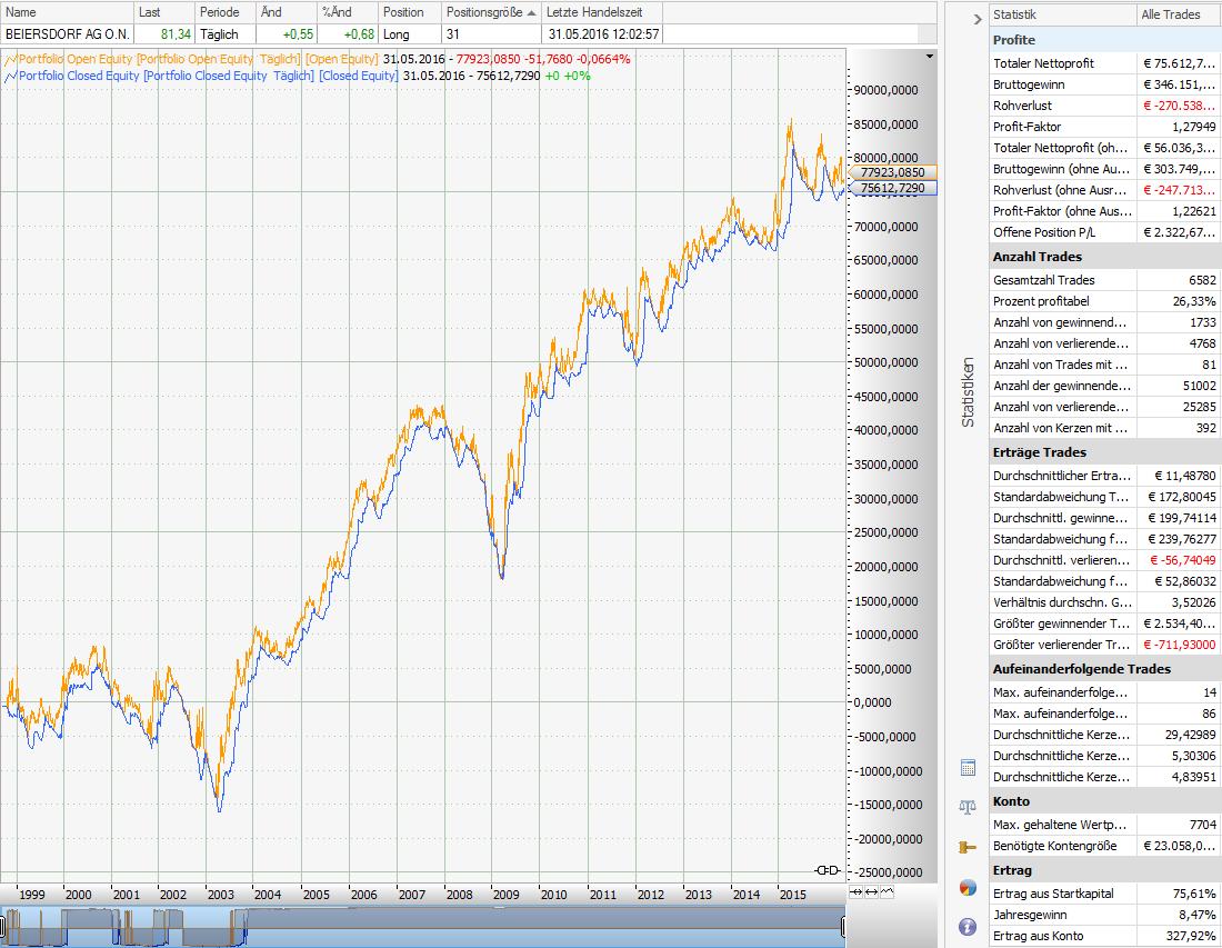 Relative-Stärke-nach-Levy-RSL-Ein-Garant-für-Gewinne-im-Aktiensegment-Rene-Berteit-GodmodeTrader.de-1