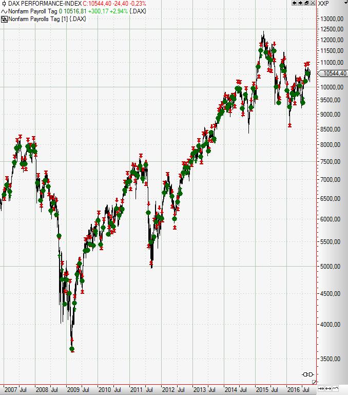 Nonfarm-Payrolls-Fundamental-wichtig-tradingtechnisch-überzeugend-Rene-Berteit-GodmodeTrader.de-2