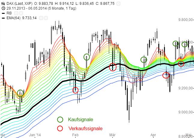 Taste-the-Rainbow-Den-Markt-schlagen-Rene-Berteit-GodmodeTrader.de-2