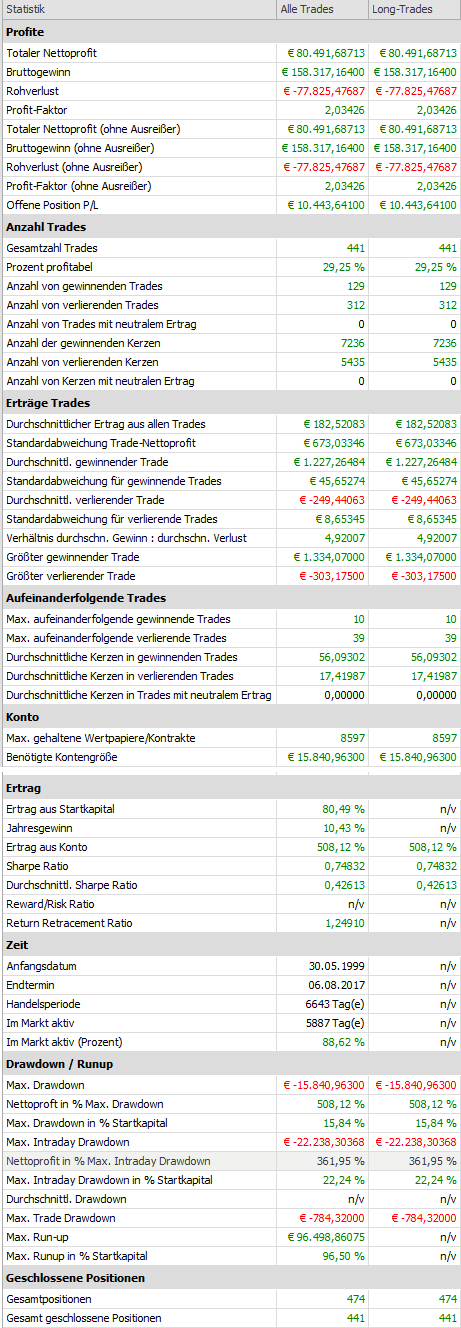 Kaufen-wenn-andere-ängstlich-sind-52-Wochenhochs-im-Visier-Rene-Berteit-GodmodeTrader.de-2
