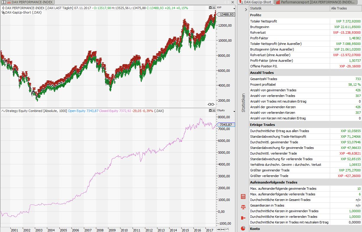 Einfach-geniales-DAX-Trading-für-Jedermann-Rene-Berteit-GodmodeTrader.de-3