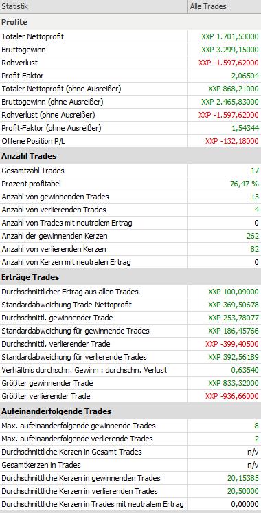 Einfach-genial-und-profitabel-Eine-DAX-Tradingstrategie-Rene-Berteit-GodmodeTrader.de-2