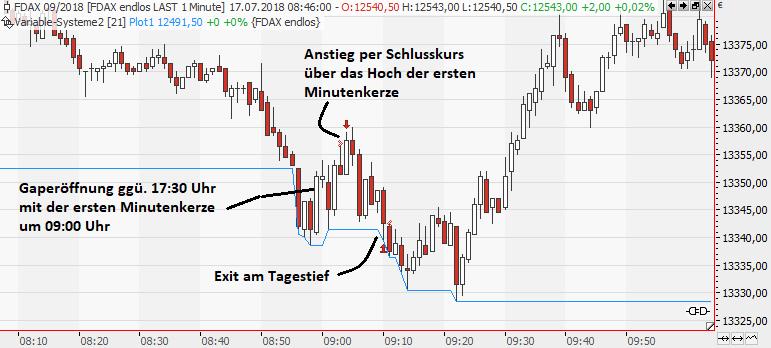 Eine-aktive-Strategie-für-die-DAX-Eröffnung-Rene-Berteit-GodmodeTrader.de-1