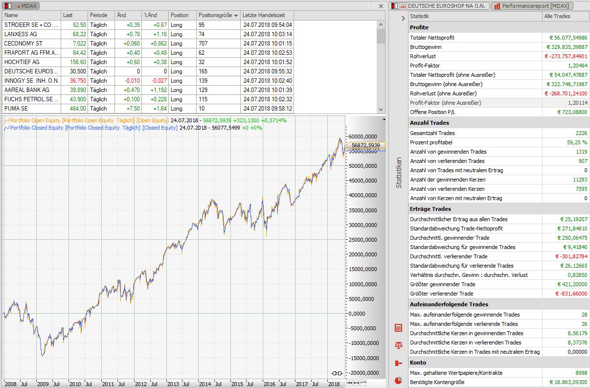 So-handeln-Sie-Aktien-profitabel-Rene-Berteit-GodmodeTrader.de-2