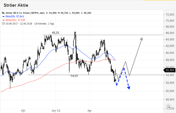 STRÖER-Aggressive-Tradingchance-Chartanalyse-Rene-Berteit-GodmodeTrader.de-1