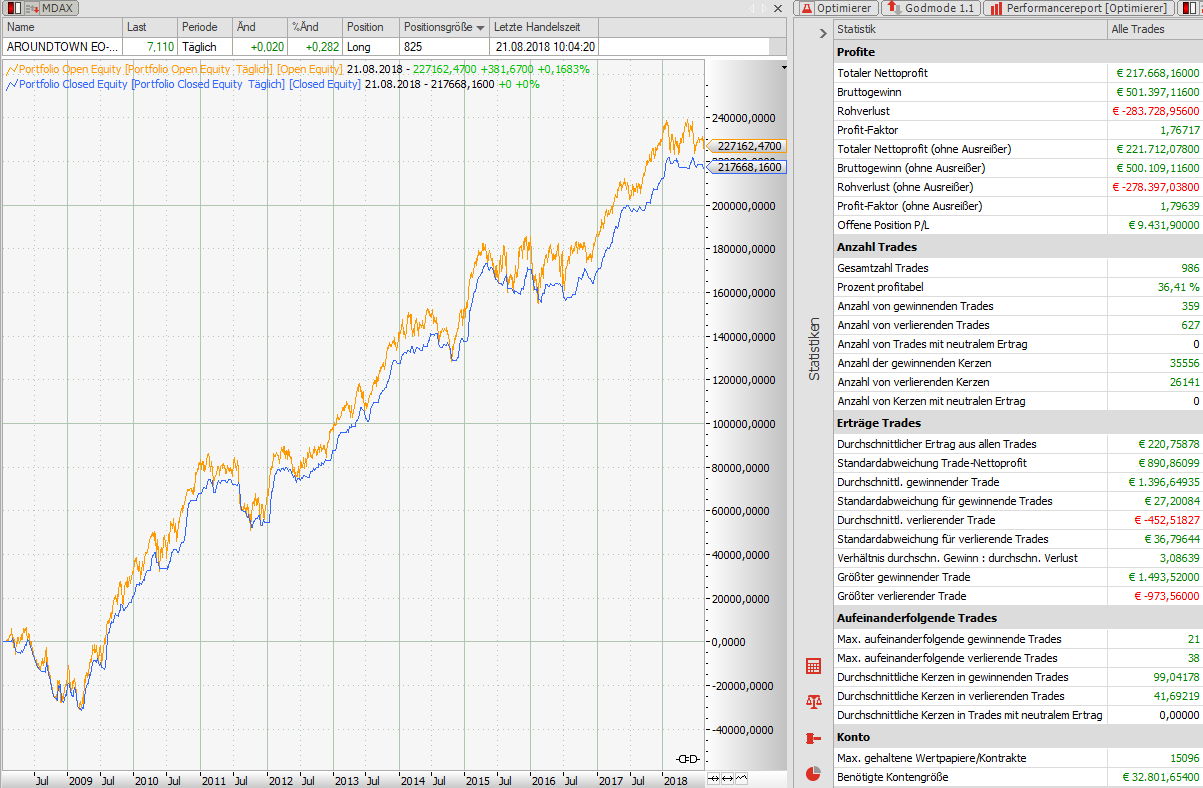 Profitabler-Korrekturhandel-High-Performance-Ansatz-Rene-Berteit-GodmodeTrader.de-3