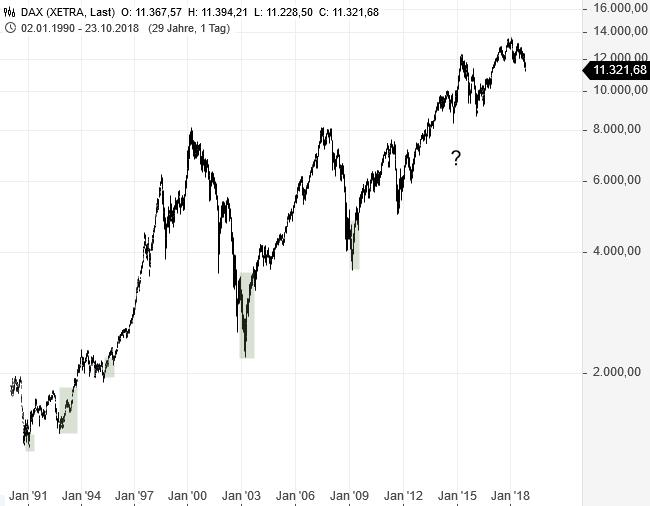 Der-DAX-bricht-ein-und-clevere-Investoren-freuen-sich-mit-jedem-Verlusttag-mehr-Rene-Berteit-GodmodeTrader.de-1