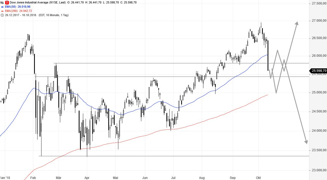 SG-Index-Check-am-Mittag-Kleiner-Crash-im-Dow-Rene-Berteit-GodmodeTrader.de-1