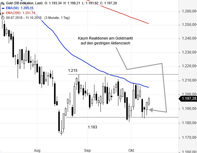 GOLD-Minicrash-bei-Aktien-lässt-Goldpreis-kalt-Chartanalyse-Rene-Berteit-GodmodeTrader.de-2