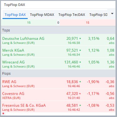DAX-Kein-Mega-Crash-aber-auch-keine-Hausse-Chartanalyse-Rene-Berteit-GodmodeTrader.de-2