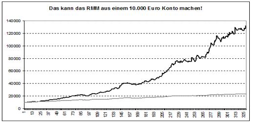 Wie-Sie-Ihre-Performance-verzehnfachen-können-Rene-Berteit-GodmodeTrader.de-1