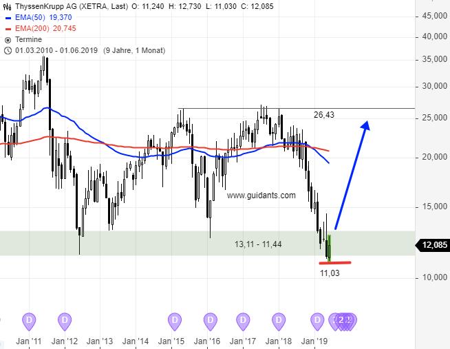 Eine-sehr-spekulative-Tradingchance-Chartanalyse-Rene-Berteit-GodmodeTrader.de-2