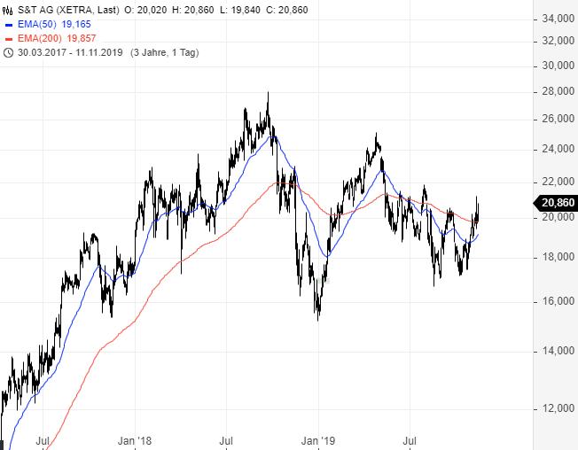 S-T-Kurzfristig-bullisch-aber-Chartanalyse-Rene-Berteit-GodmodeTrader.de-2