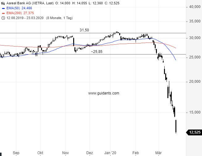 AAREAL-Ausverkauf-der-Aktie-geht-weiter-Chartanalyse-Rene-Berteit-GodmodeTrader.de-1