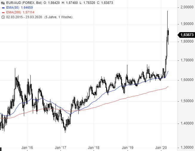 EUR-USD-Ruhe-nach-dem-Sturm-Chartanalyse-Rene-Berteit-GodmodeTrader.de-2