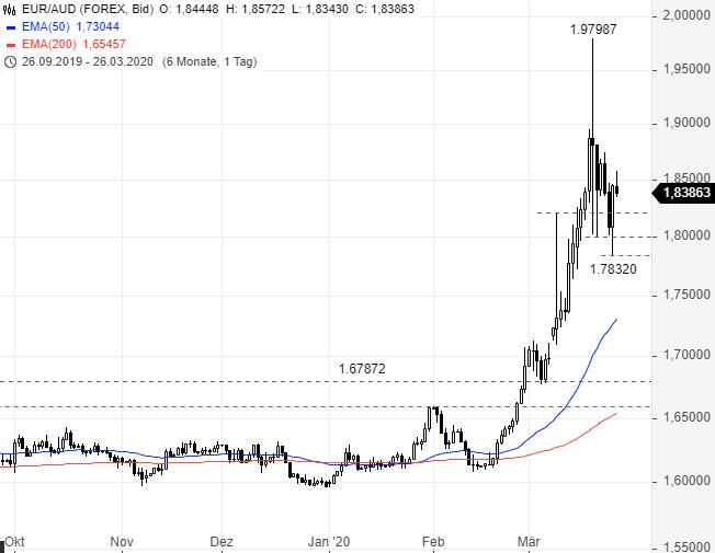 EUR-USD-Ruhe-nach-dem-Sturm-Chartanalyse-Rene-Berteit-GodmodeTrader.de-1