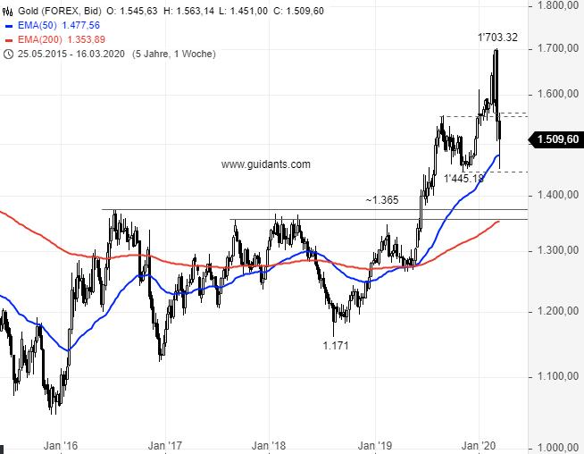 GOLD-Sind-die-Bullen-zurück-Chartanalyse-Rene-Berteit-GodmodeTrader.de-2