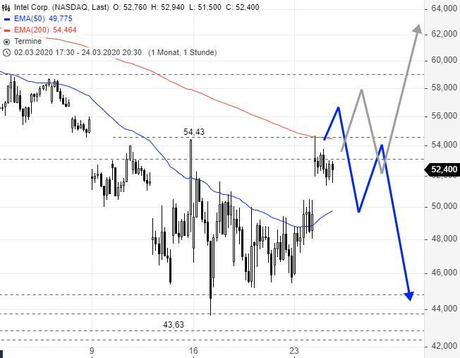 Ist-diese-Aktie-ein-Short-Chartanalyse-Rene-Berteit-GodmodeTrader.de-2