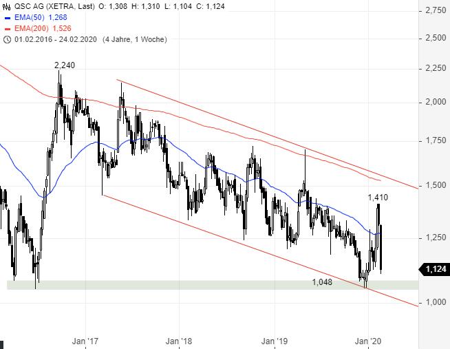 QSC-erwartet-2020-zweistelliges-Umsatzwachstum-Chartanalyse-Rene-Berteit-GodmodeTrader.de-1