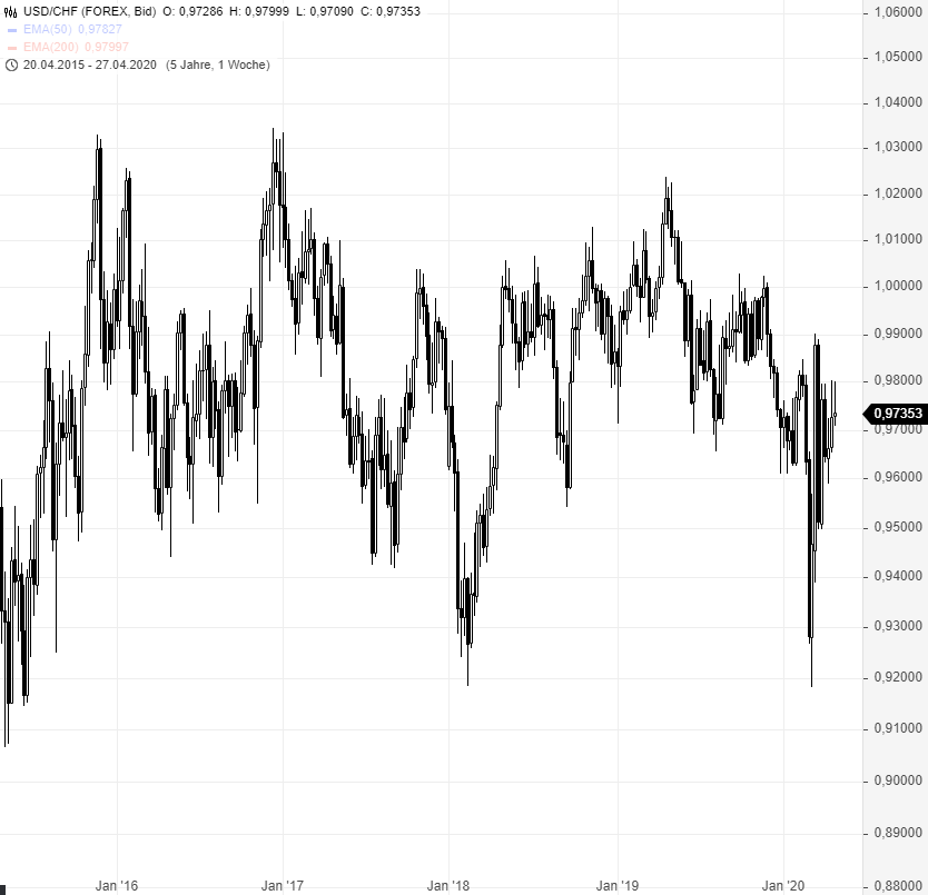 USD-CHF-Rangetrading-in-Perfektion-Chartanalyse-Rene-Berteit-GodmodeTrader.de-2