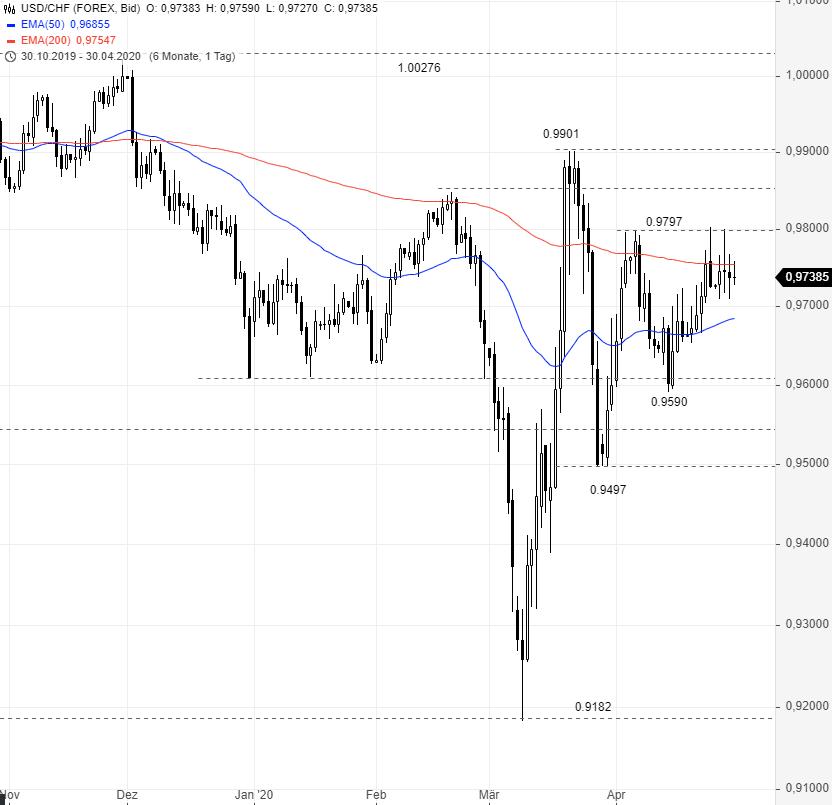 USD-CHF-Rangetrading-in-Perfektion-Chartanalyse-Rene-Berteit-GodmodeTrader.de-1