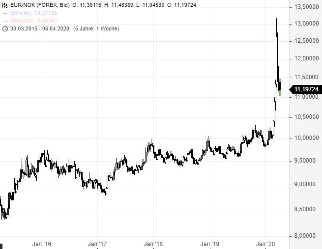 EUR-NOK-Rückkehr-zur-Normalität-Chartanalyse-Rene-Berteit-GodmodeTrader.de-2