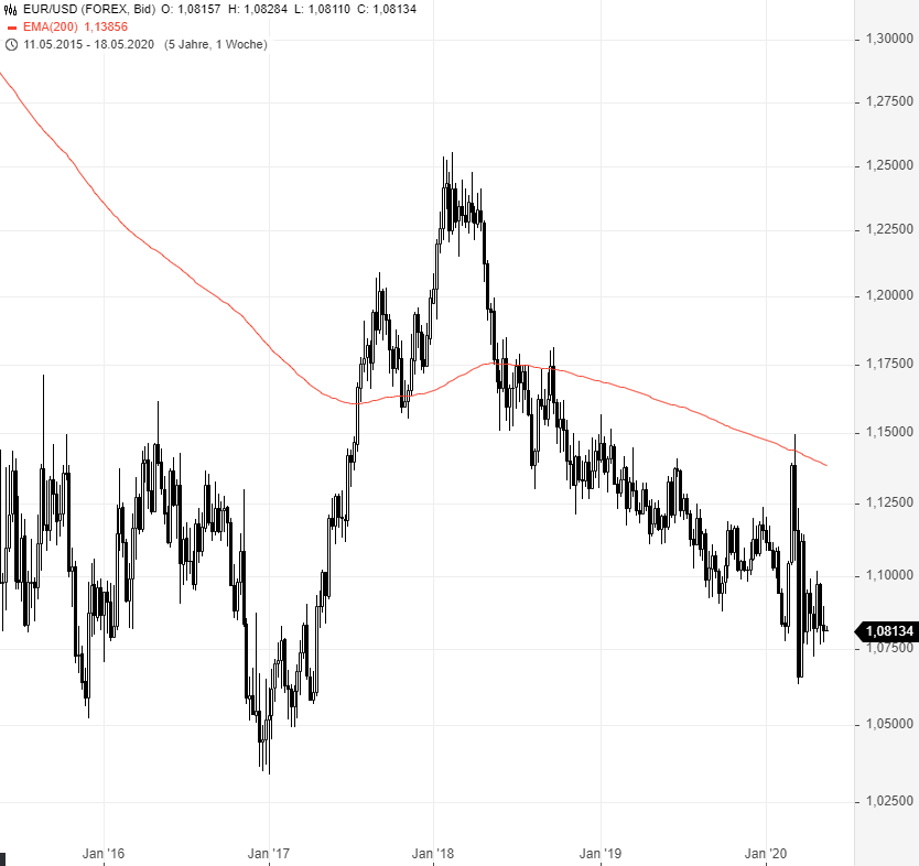 EUR-USD-Wenn-das-mal-gut-geht-Chartanalyse-Rene-Berteit-GodmodeTrader.de-2