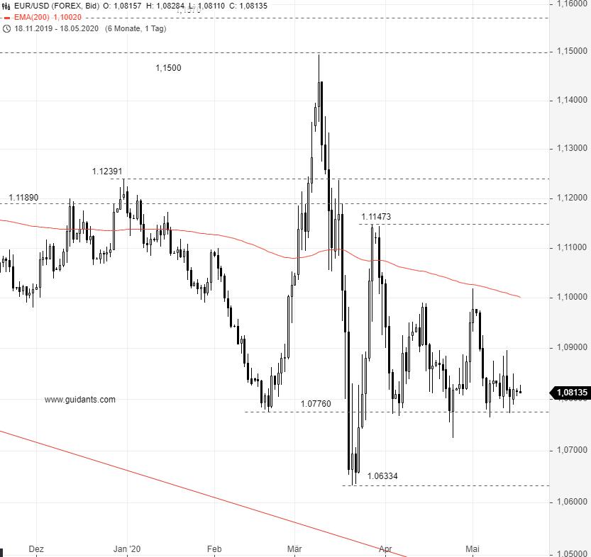 EUR-USD-Wenn-das-mal-gut-geht-Chartanalyse-Rene-Berteit-GodmodeTrader.de-1