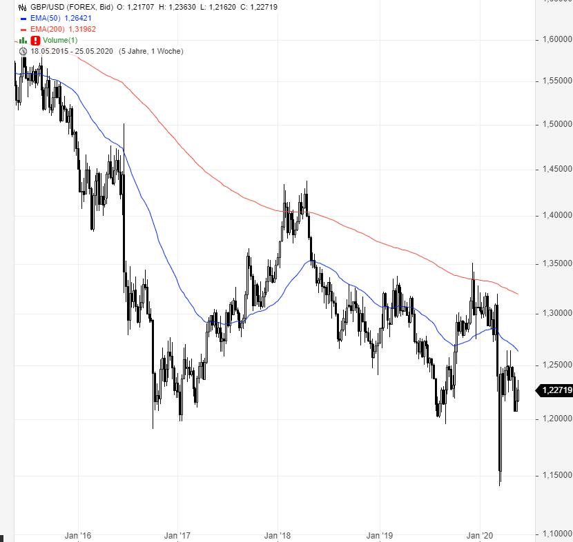 GBP-USD-Sind-die-Käufer-zurück-Chartanalyse-Rene-Berteit-GodmodeTrader.de-2