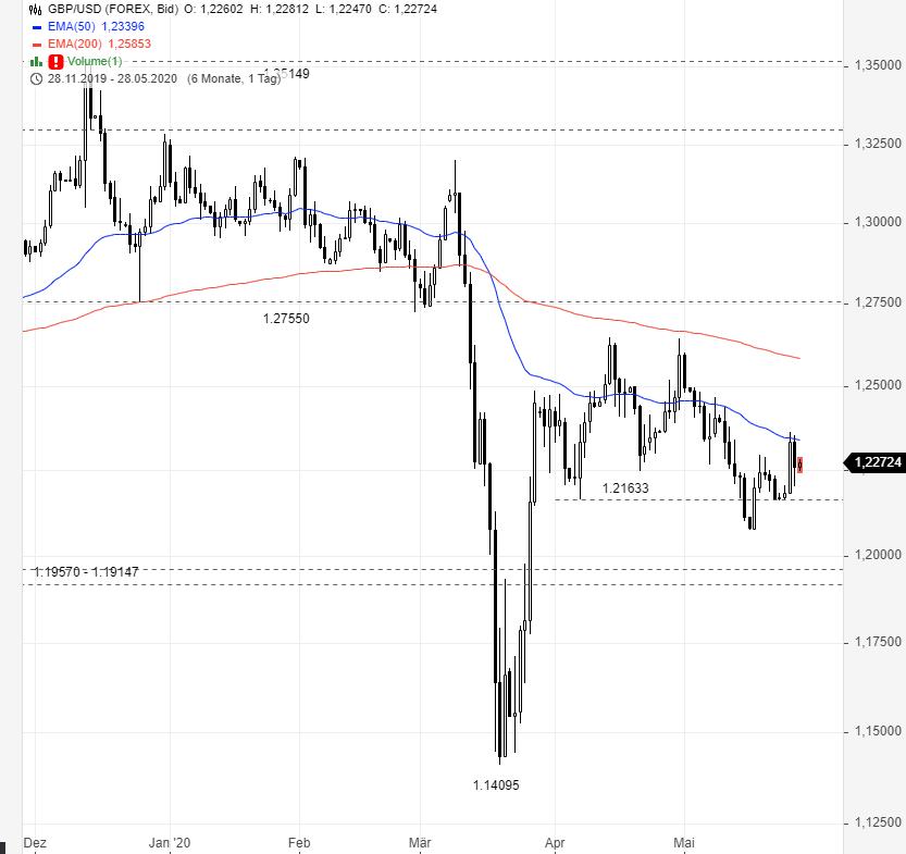 GBP-USD-Sind-die-Käufer-zurück-Chartanalyse-Rene-Berteit-GodmodeTrader.de-1