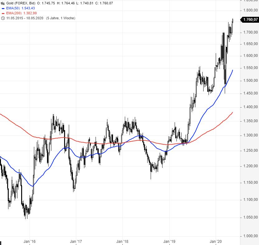 GOLD-Endlich-wieder-im-Trend-Chartanalyse-Rene-Berteit-GodmodeTrader.de-2