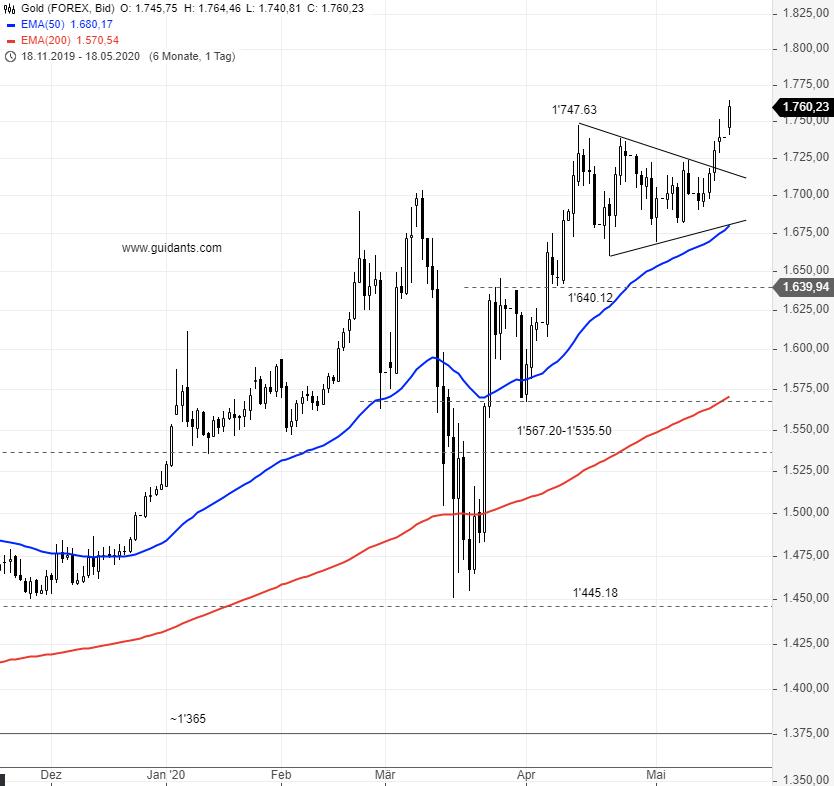 GOLD-Endlich-wieder-im-Trend-Chartanalyse-Rene-Berteit-GodmodeTrader.de-1