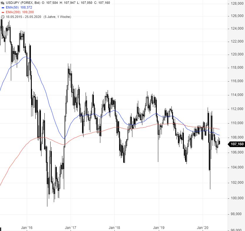 USD-JPY-Ein-Chart-viele-Optionen-Chartanalyse-Rene-Berteit-GodmodeTrader.de-2
