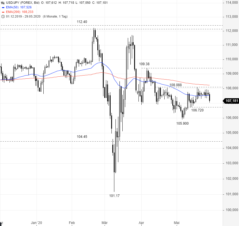 USD-JPY-Ein-Chart-viele-Optionen-Chartanalyse-Rene-Berteit-GodmodeTrader.de-1