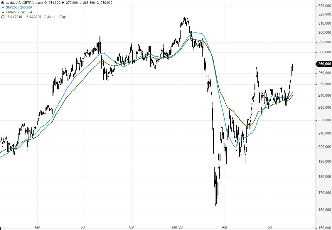 Der-beste-Indikator-und-die-richtige-Trendlinie-Rene-Berteit-GodmodeTrader.de-3