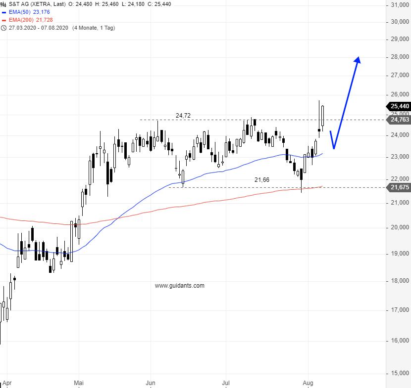 Diese-Aktie-könnte-jetzt-richtig-durchstarten-Chartanalyse-Rene-Berteit-GodmodeTrader.de-1