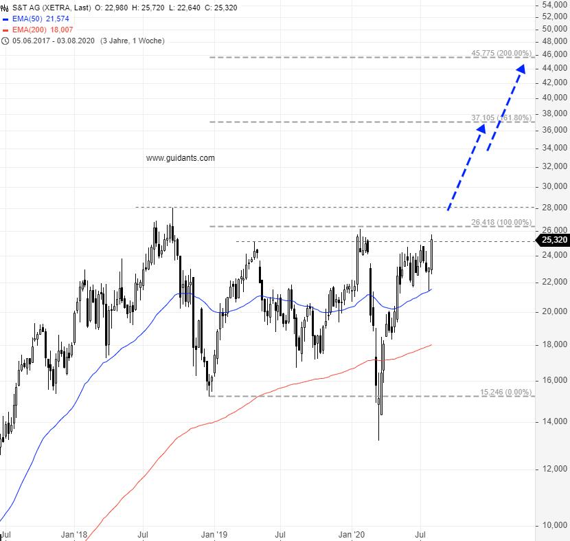 Diese-Aktie-könnte-jetzt-richtig-durchstarten-Chartanalyse-Rene-Berteit-GodmodeTrader.de-2