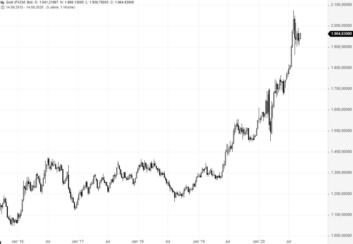 GOLD-Bullen-machen-wieder-Druck-Chartanalyse-Rene-Berteit-GodmodeTrader.de-2