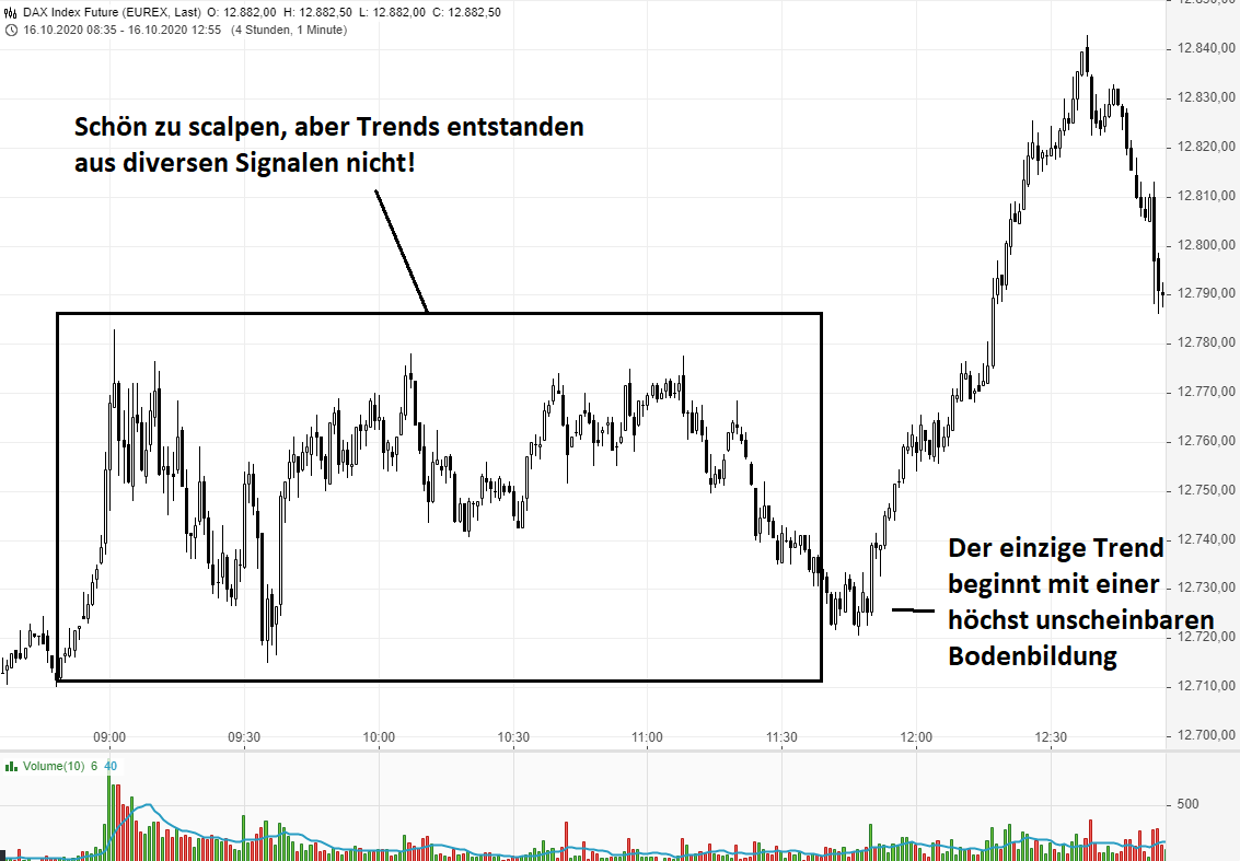Wenn-Trendtrading-zum-Problem-wird-Rene-Berteit-GodmodeTrader.de-3