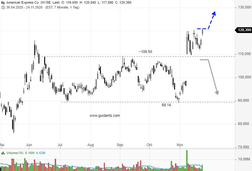 AMERICAN-EXPRESS-Trend-oder-Range-Chartanalyse-Rene-Berteit-GodmodeTrader.de-1