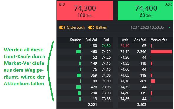 Das-bewegt-den-Kurs-Orderbuch-Level-2-More-Rene-Berteit-GodmodeTrader.de-4