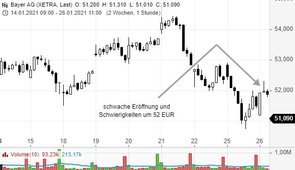 Die-richtigen-Prioritäten-setzen-Trade-was-du-siehst-Rene-Berteit-GodmodeTrader.de-4